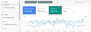 Priemerná CTR v Google Search Console