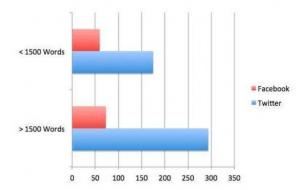 Vplyv dĺžky obsahu na sociálne siete